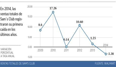 Grafica de ventas de sams mexico