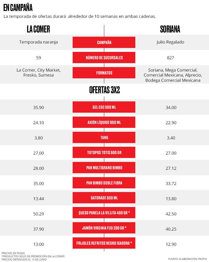 Comparativo de precios