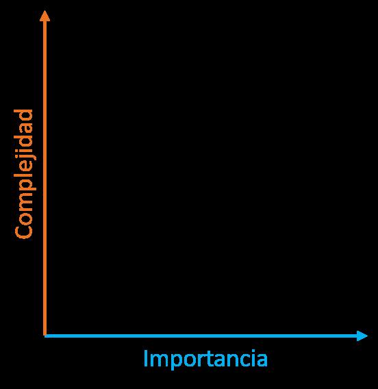 Priorización de categorías; importancia y complejidad